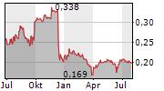 PENDRAGON PLC Chart 1 Jahr