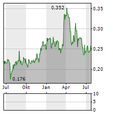 PENDRAGON Aktie Chart 1 Jahr