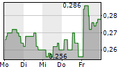 PENDRAGON PLC 1-Woche-Intraday-Chart
