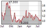 PENNANT GROUP INC Chart 1 Jahr