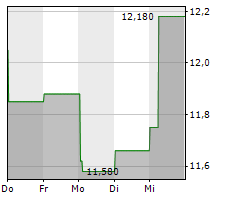 PENNANTPARK FLOATING RATE CAPITAL LTD Chart 1 Jahr
