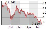 PENNON GROUP PLC Chart 1 Jahr