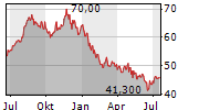 PENTAIR PLC Chart 1 Jahr