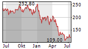 PENUMBRA INC Chart 1 Jahr