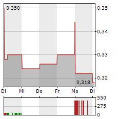 PICC Aktie 5-Tage-Chart