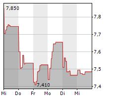 PEPCO GROUP NV Chart 1 Jahr