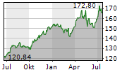 PEPSICO INC Chart 1 Jahr