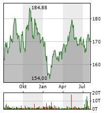 PEPSICO Aktie Chart 1 Jahr