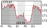 PEPSICO INC 1-Woche-Intraday-Chart