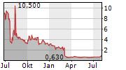 PERFORMANCE SHIPPING INC Chart 1 Jahr