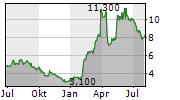 PERMA-FIX ENVIRONMENTAL SERVICES INC Chart 1 Jahr