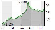 PERMANENT TSB GROUP HOLDINGS PLC Chart 1 Jahr
