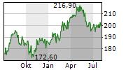 PERNOD RICARD SA Chart 1 Jahr