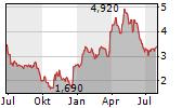 PERPETUA RESOURCES CORP Chart 1 Jahr