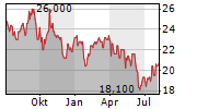 PERPETUAL LIMITED Chart 1 Jahr