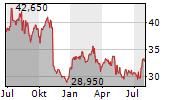 PERRIGO COMPANY PLC Chart 1 Jahr