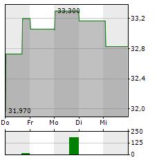 PERRIGO Aktie 1-Woche-Intraday-Chart