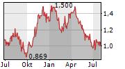 PERSEUS MINING LIMITED Chart 1 Jahr