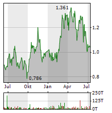 PERSEUS MINING Aktie Chart 1 Jahr