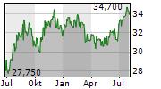 PERSHING SQUARE HOLDINGS LTD Chart 1 Jahr