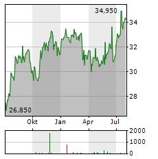 PERSHING SQUARE Aktie Chart 1 Jahr