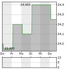 PERSHING SQUARE Aktie 5-Tage-Chart