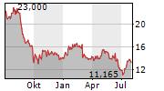 PERSIMMON PLC Chart 1 Jahr