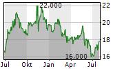 PERSOL HOLDINGS CO LTD Chart 1 Jahr