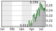 PERSONAS SOCIAL INC Chart 1 Jahr
