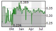 PESCANOVA SA Chart 1 Jahr