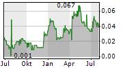 PETRO MATAD LIMITED Chart 1 Jahr