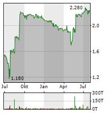 PETRO WELT TECHNOLOGIES Aktie Chart 1 Jahr