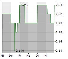 PETRO WELT TECHNOLOGIES AG Chart 1 Jahr