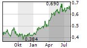 PETROCHINA CO LTD Chart 1 Jahr