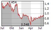 PETROFAC LIMITED Chart 1 Jahr