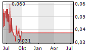 PETROFRONTIER CORP Chart 1 Jahr