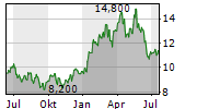 PETROLEO BRASILEIRO SA ADR Chart 1 Jahr