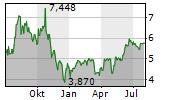 PETROLEO BRASILEIRO SA PFD Chart 1 Jahr