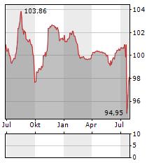 PEMEX Aktie Chart 1 Jahr