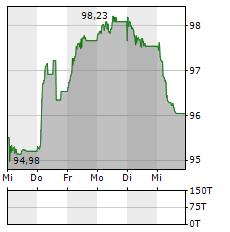 PEMEX Aktie 5-Tage-Chart