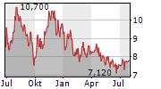 PEYTO EXPLORATION & DEVELOPMENT CORP Chart 1 Jahr