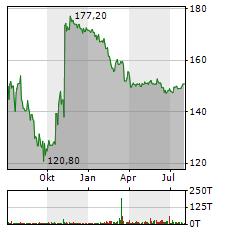PFEIFFER VACUUM TECHNOLOGY Aktie Chart 1 Jahr