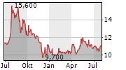 PFERDEWETTEN.DE AG Chart 1 Jahr