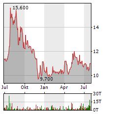 PFERDEWETTEN.DE Aktie Chart 1 Jahr