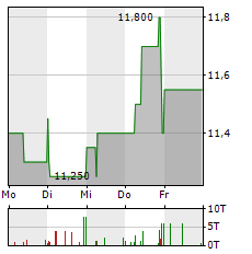 PFERDEWETTEN.DE Aktie 5-Tage-Chart