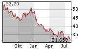 PFIZER INC Chart 1 Jahr