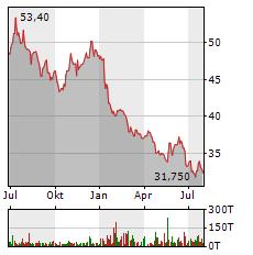 PFIZER Aktie Chart 1 Jahr