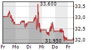 PFIZER INC 5-Tage-Chart