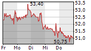 PFIZER INC 1-Woche-Intraday-Chart