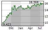 PG&E CORPORATION Chart 1 Jahr